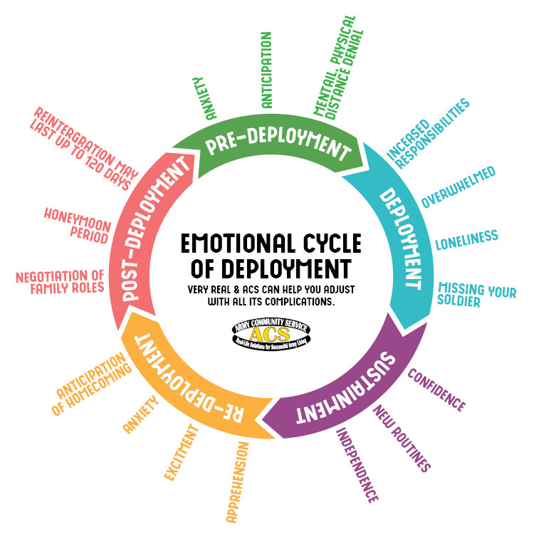 CRSN_MD&SSO_Emotional Cycle of Deployment_750x750.jpg