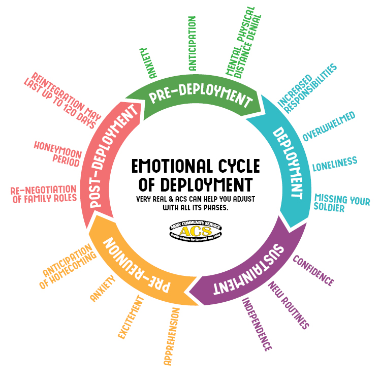 CRSN_ACS_MD&SSO_Emotional Cycle of Deployment_750x750.jpg